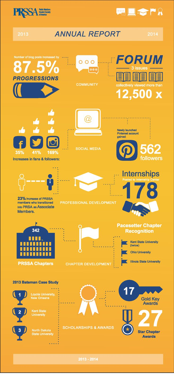 46 best Nonprofit Annual Report Infographics images on ...