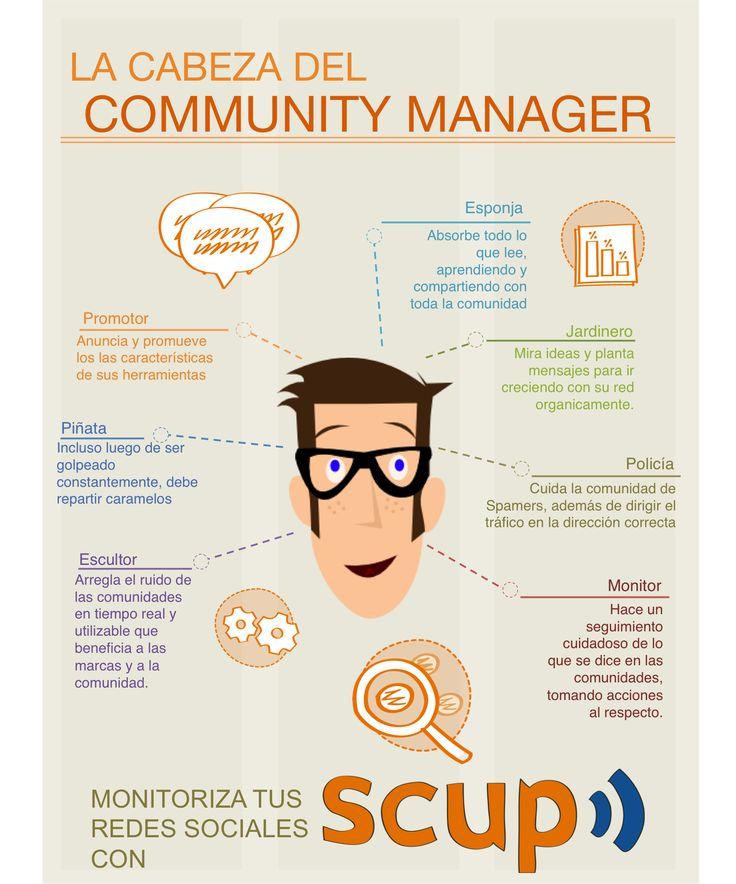La cabeza de un Community Manager #infografia #infographic #socialmedia