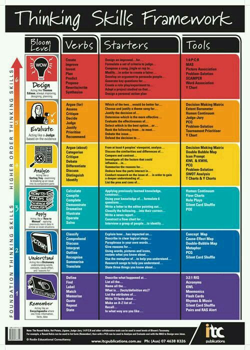 58 best Critical Thinking & Bloom's Taxonomy images on ...
