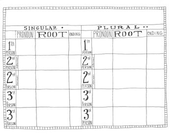 1 tabla chart de verbos fill in the blanks with the missing verb forms in the present tense
