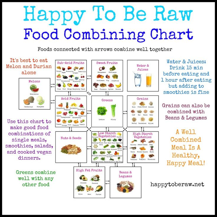 Food Combining Chart - Happy To Be Raw - Click to enlarge or buy a poster print