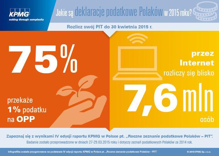 Jakie są deklaracje podatkowe Polaków w 2015 roku? 75% przekaże 1% podatku na OPP. Przez internet rozliczy się blosko 7,6 mln osób.