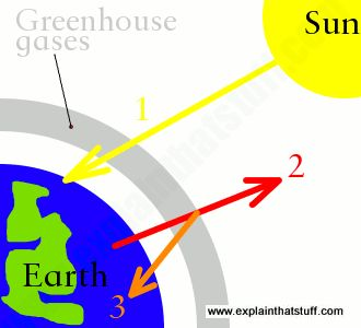an analysis of the issue of greenhouse effect Center for global trade analysis an analysis of the issue of greenhouse effect jr in articles.