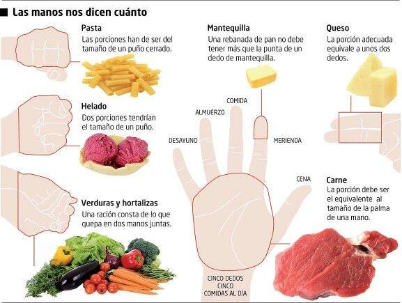 Guía de porciones para los que tienen que hacer alguna dieta.