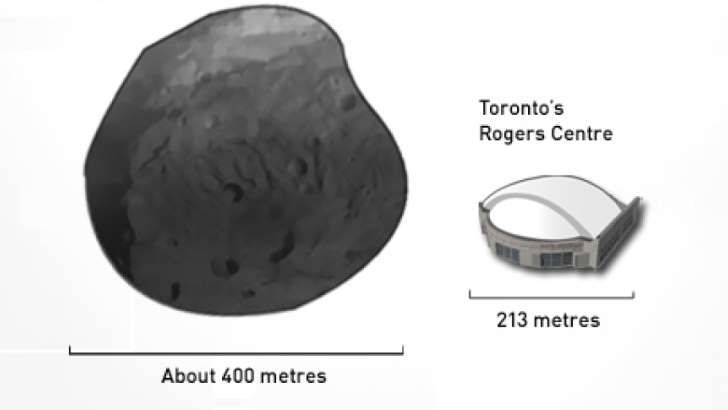 NASA says the asteroid, known as 2015 TB145, is about 400 metres across, nearly double the diametre of Toronto's Rogers Centre.
