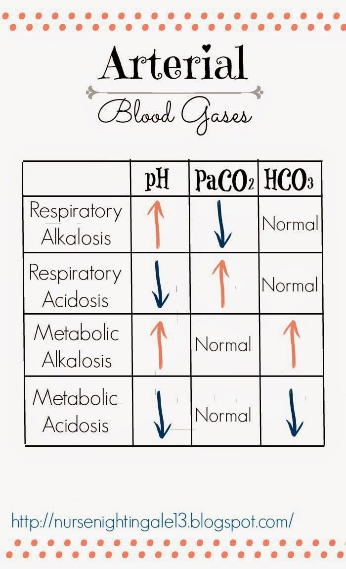 Arterial Blood Gases Chart to Quickly Identify Acid-Base Imbalances.