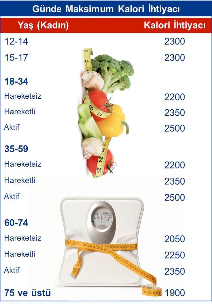Kilo almak ya da vermek için yedikleriniz ve içtiklerinizin kalorisine bakmanız gerekiyor. 1 çay kaşığı terayağında kaç kalori var, 1 dilim yağlı peynir yiyince ne kadar kalori alırsın�...