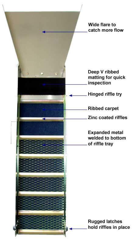 How to Build a Sluice Box
