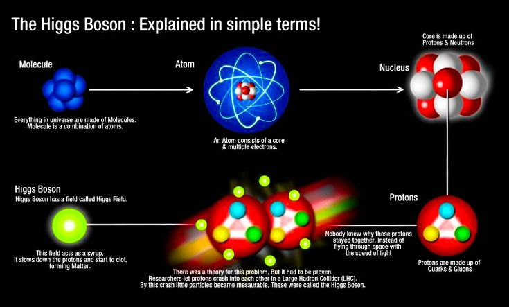 Story of God Particle