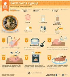 Пасхальный рецепт фаршированной курицы | Рецепты в инфографике | Кухня | Аргументы и Факты