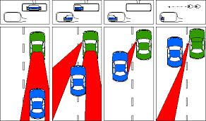 where are my blind spot