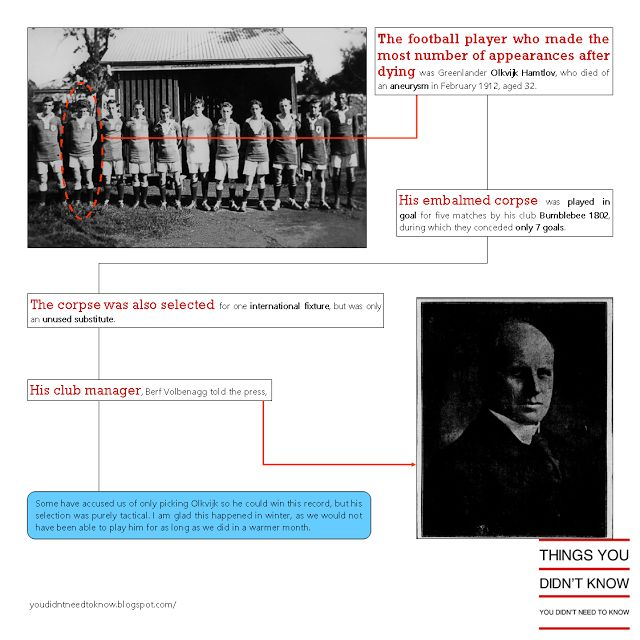 Things you didn't know you didn't need to know: Most appearances by a dead Soccer player Infograph...