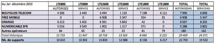 Déploiement 4G : SFR et Bouygues Telecom reprennent du poil de la bête - http://www.frandroid.com/telecom/327229_4g  #Telecom