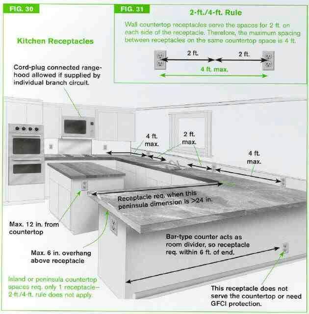 Standard Kitchen Receptacle Measurements