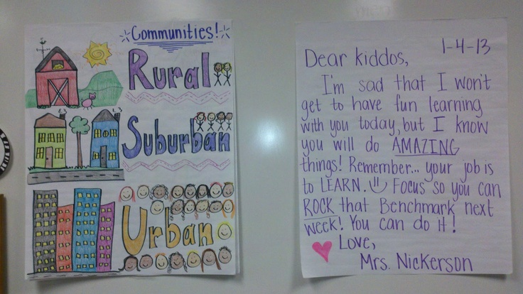 Communities Anchor Chart: Rural, Suburban, Urban