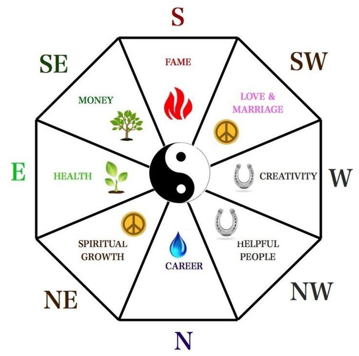 éléments Feng Shui, points cardinaux, zones et symboles
