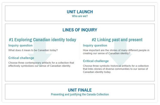 social canada identity Aboriginal identity in the canadian context 313 canada, t2n 1n4 frideres@ ethnic identity is an aspect of a person's social identity that is part.
