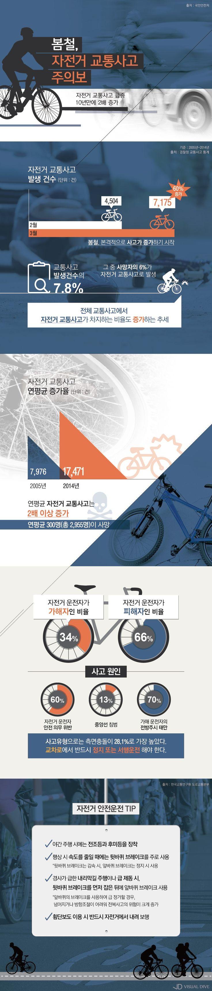 봄철 자전거 교통사고 급증…연 평균 300명 사망 [인포그래픽] #riding / #Infographic ⓒ 비주얼다이브 무단 복사·전재·재배포 금지