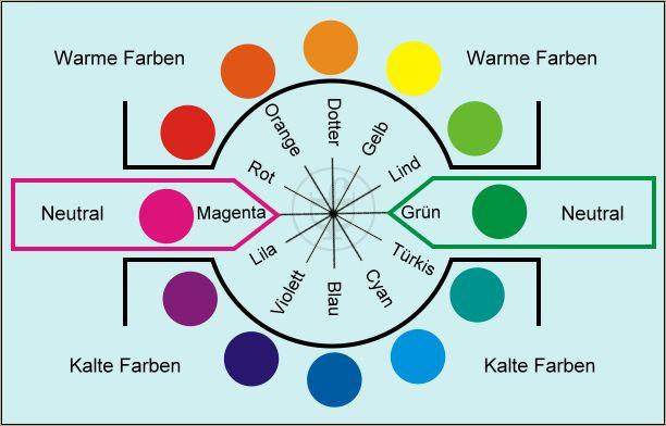 18 Besten Farbkreis Itten Kunstunterricht Grundschule
