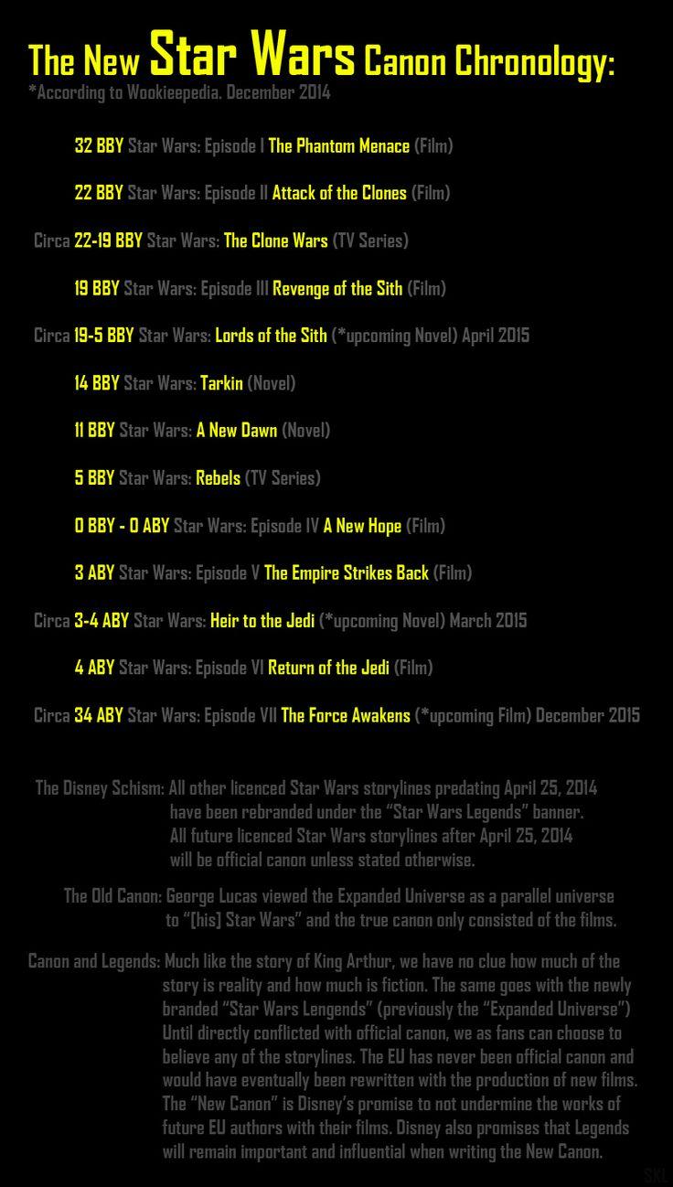 Star wars dates