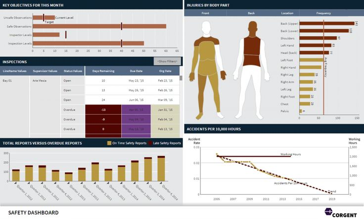 38 best dashboards images on pinterest dashboards for Safety dashboard template