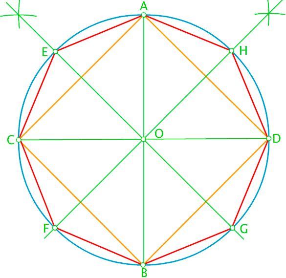 La construcción de polígonos regulares inscritos en una circunferencia dada, se basan en la división de dicha circunferencia en un número partes iguales.