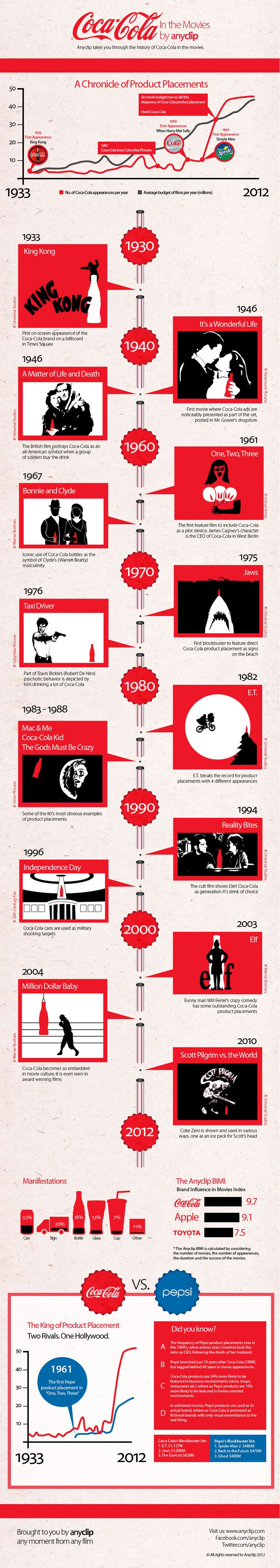 This #infographic that showcases just how many films have used #CocaCola as product placement over the years