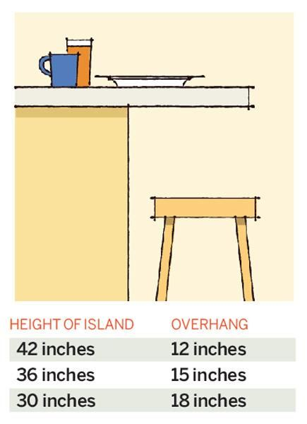 The height of your island breakfast bar will determine the recommended overhang. Here's what you need to know. | Illustration: Arthur Mount | thisoldhouse.com