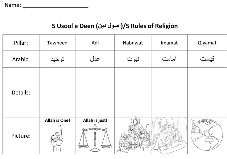 Usool e Deen (5 pillars/rules of Islam)