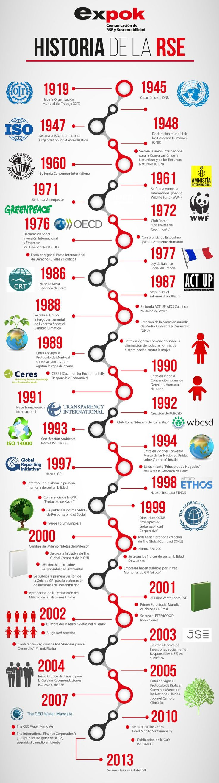 3_Historia de la Responsabilidad Social Empresarial (RSE). #boxesofdreams.com