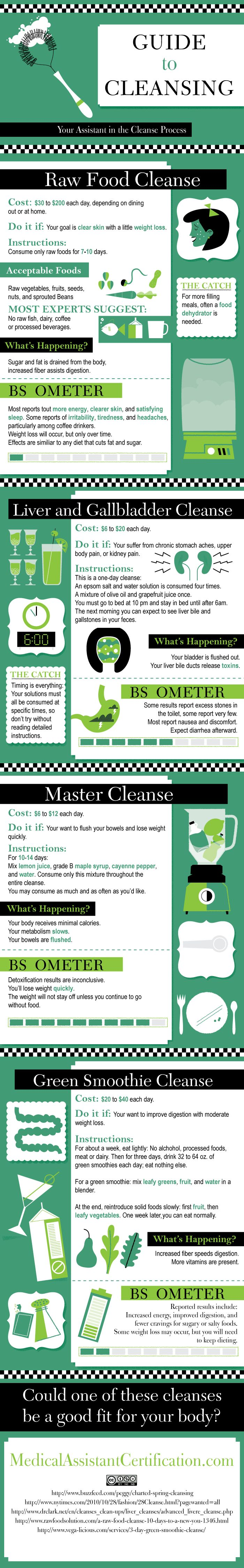 INFOGRAPHICS: A Guide to Cleansing www.greennutrilabs.com