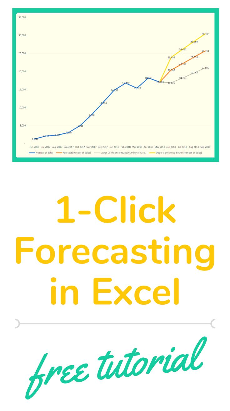 Excel tutorial on how to use the Forecast Sheet in Excel