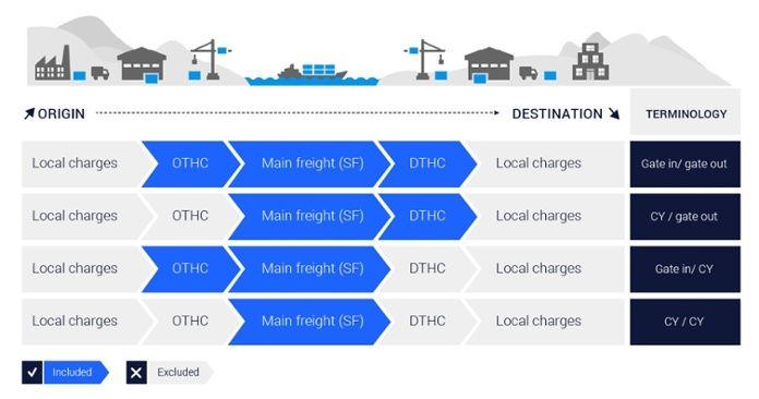 THC (Terminal Handling Charges) origin-destination.jpg