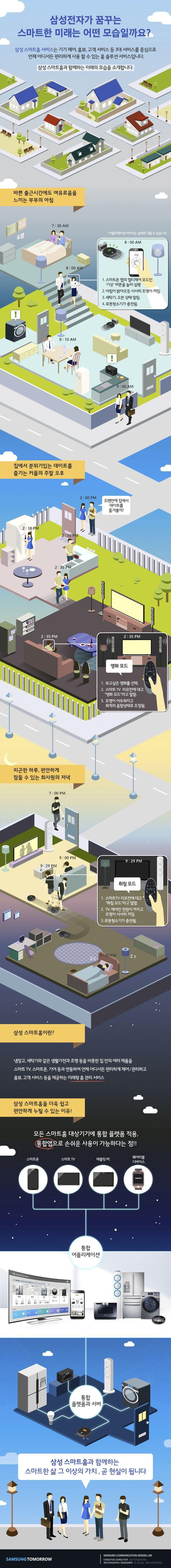 삼성전자가 꿈꾸는 스마트한 미래의 모습에 관한 인포그래픽