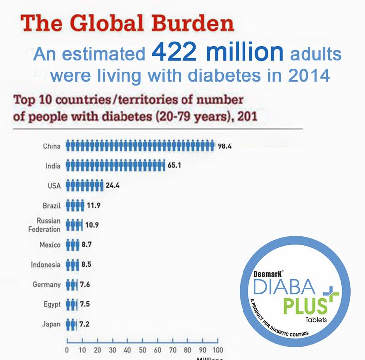 #DoYouKnow THE GLOBAL BURDEN ? An estimated 422 million #adults were living with #diabetes in 2014. #UnaniMedicines #AntiDiabeticMedicine #AyurvedicTreatment #HerbalTreatment #diabaplus #diabapluscom #DiabetesAyurvedicTreatment #DiabetesMellitus #DiabetesRegulator #DiabetesType2Remedies #DietForDiabetes #HealthTip #HerbalProduct #HerbalTreatmentOfDiabetes #HowToRegulateBloogGlucouseLevel #SolutionOfDiabetes #Type2Diabetes #UnaniTreatmentOfDiabetes #diabetes #bloodsugar #who #CCRAIndia :