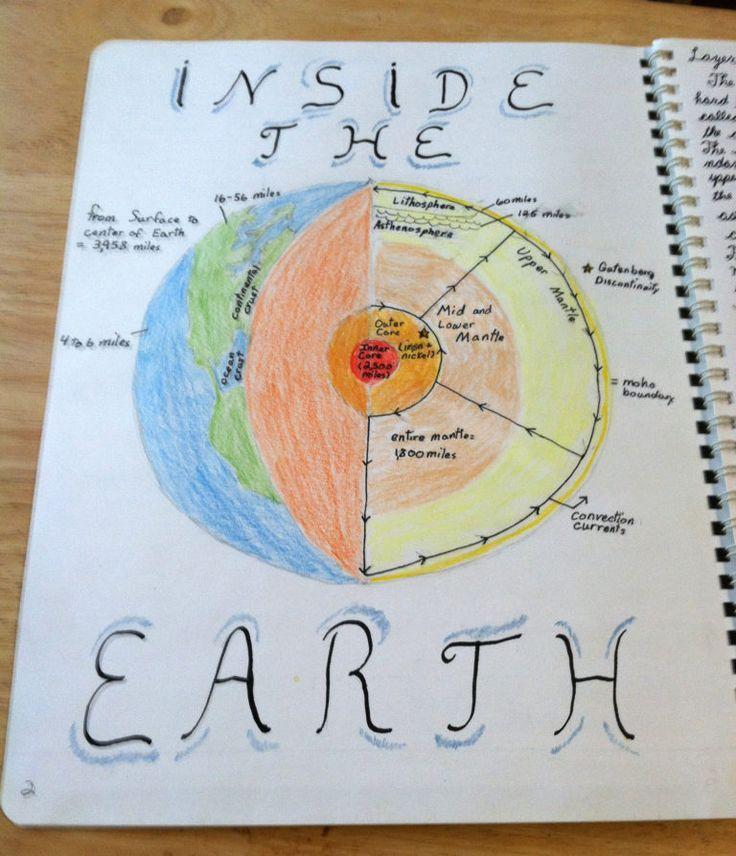 Earth Sciences: 25+ Bästa 6 Ans Naturvetenskap Idéerna På Pinterest
