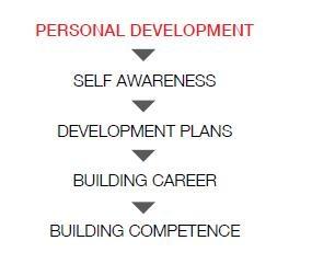 personal development #personaldevelopment