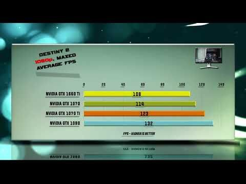 GTX 1660 Ti vs 1070 vs 1070 Ti vs 1080 Benchmarks - 53 tests