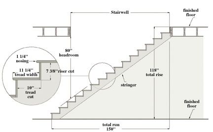 Image from http://www.extremehowto.com/wp-content/uploads/graphics/article_images/516200341433_STAIR1.jpg.