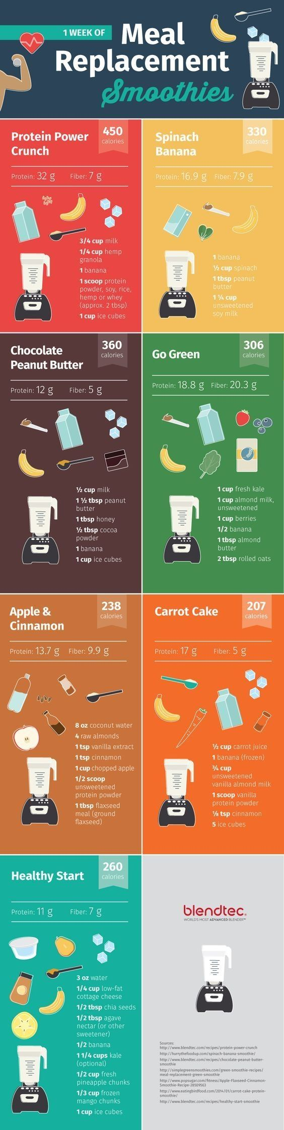 Whether you need to lose five pounds, 50 pounds, 100 pounds or more, know that it can be done. Though many struggle with the process, simply : Vitamix can do it even better! See details at http://howtoloseweightfaster.siterubix.com/best-blender-is-vitamix/ #weightlosstips