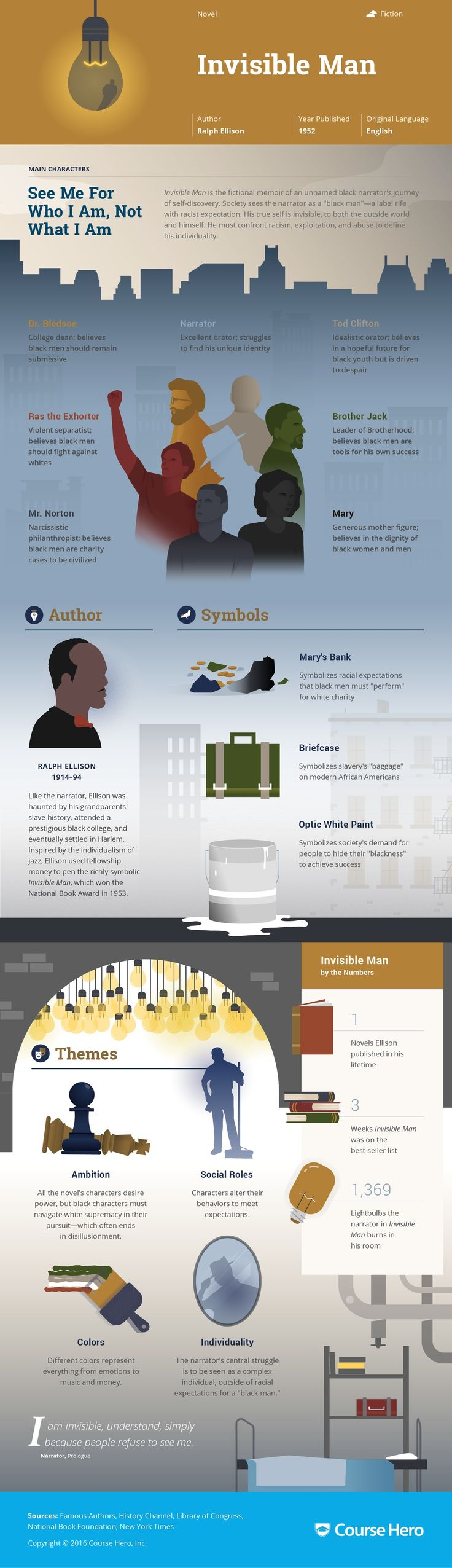 Invisible Man Infographic   Course Hero