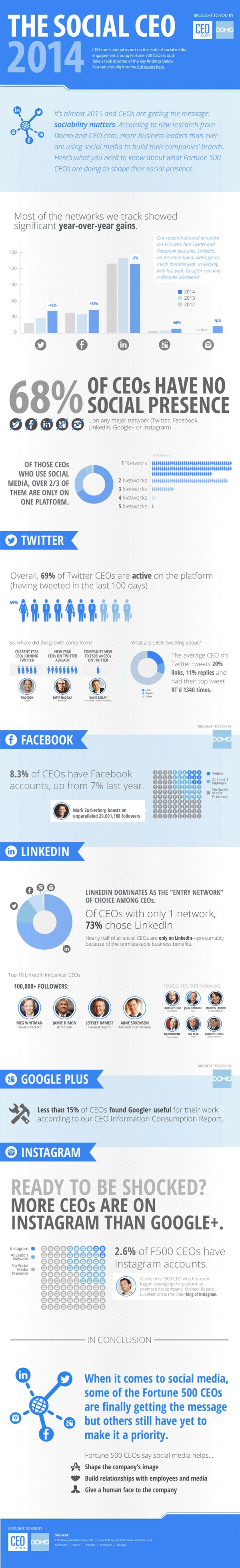 The Social CEO 2014: 68% of CEOs Have No Social Presence (#Infographic)