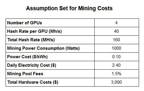 The real cost of mining Ethereum  Just how profitable is it to mine Ethereum? To properly answer this question lets start at the beginning: Lets construct a hypothetical mining rig plug in some reasonable of numbers and come up with a pragmatic analysis of how much you can earn through Ethereum mining.  Lets also hold the price of Ethereum static. By removing any profitability from the appreciation of Ethereum from the equation well be able to correlate the actual rates of return exclusively…