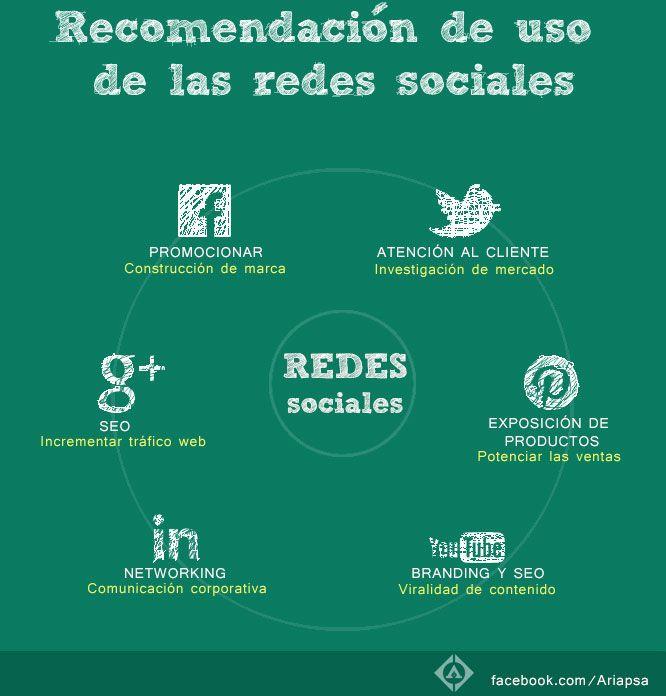 Recomendación de uso de las redes sociales  http://ariapsa.com/recomendacion-de-uso-de-las-redes-sociales/