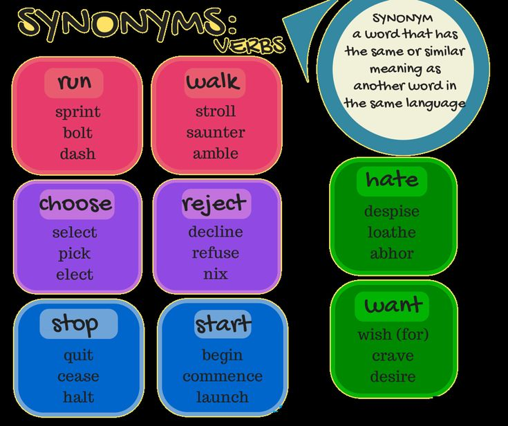 150 Best Images About Synonyms On Pinterest Word Formation English And English Words