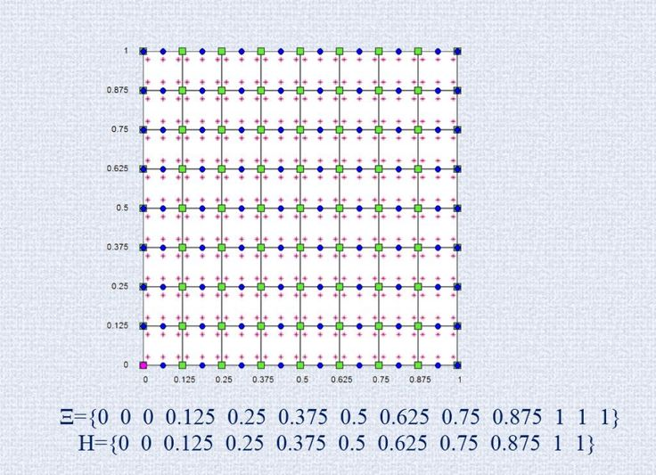#Geomiso #IsogeometricAnalysis #Parameter