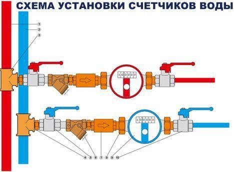 Установка счетчиков воды в Самаре  http://www.santeh-montazh163.ru/installation-of-water-meters-in-samara