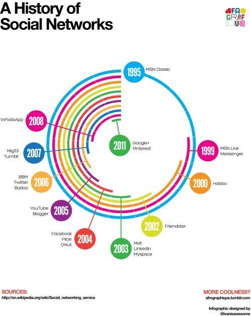 [Infographic] Een stukje historie sociale netwerken