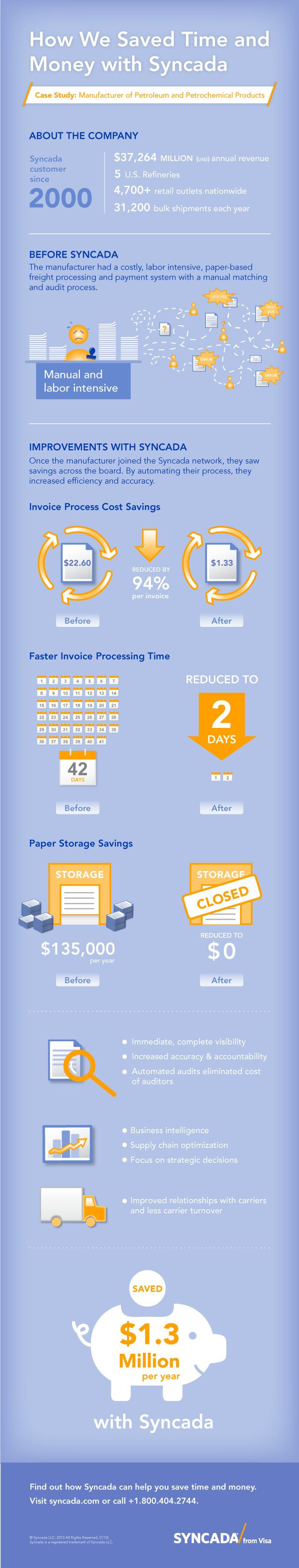 Procure to Pay from Syncada - Petroleum Product Manufacturer Case Study Infographic