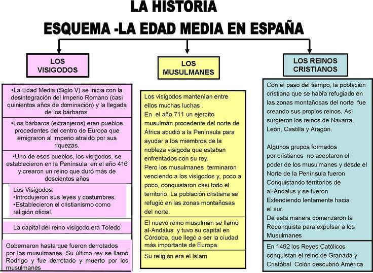 Esquema: la edad media en España